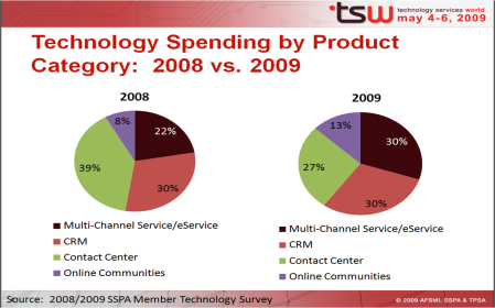 SSPA Member Technology Spending by Product Category